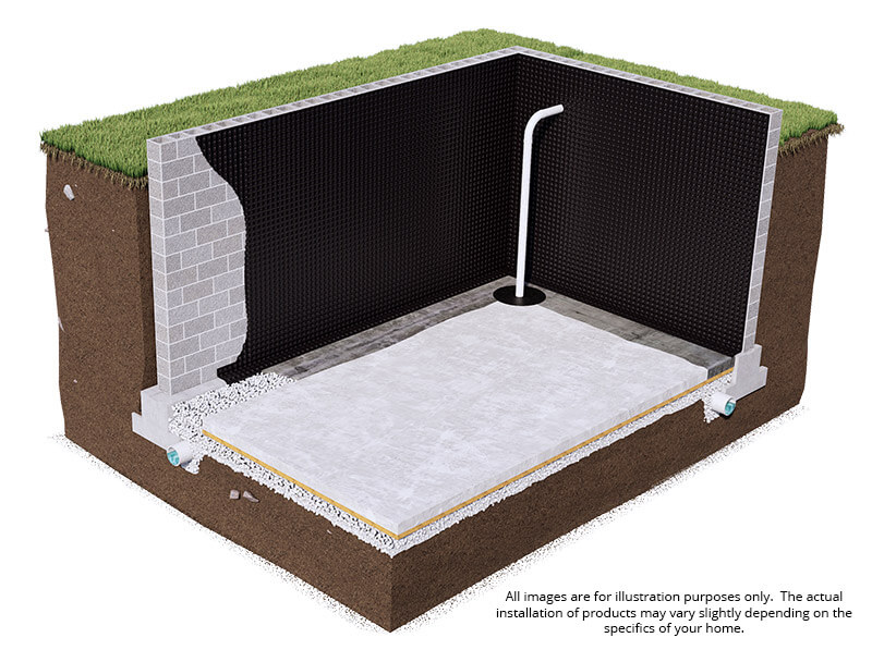 Interior Waterproofing System Model